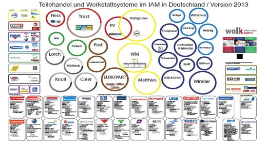 aktuelles poster ber den iam markt in deutschland aftermarket update. Black Bedroom Furniture Sets. Home Design Ideas