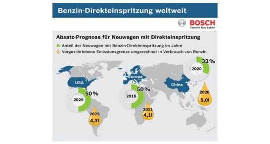 Bosch Benzin-Direkteinspritzung