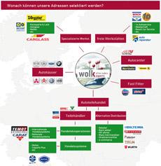 Wolk Europäische Adressdatenbank