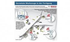 Vernetzte Werkzeuge Bosch