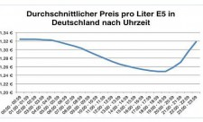 enerquick tankpreise
