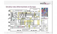 Struktur des Aftermarkes - WOLK