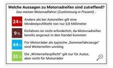 Motorradreifen-Umfrage - reifen.com