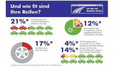 Wash & Check - Reifenqualität