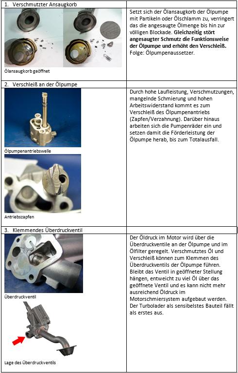 ölpumpendefekte die ölversorgung des turboladers gefährden