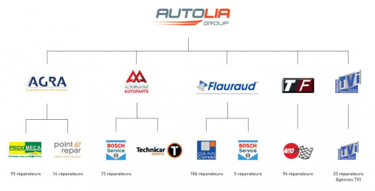 autolia group repairer