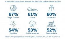 bosch umfrage automatisiertes fahren