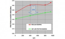 skf-reibungslose radlager-bremsen-statistik-friction