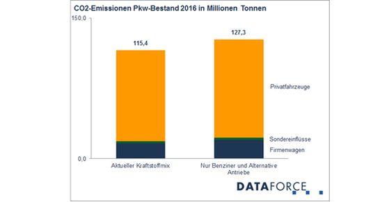 dataforce pkw bestand 2017 diesel