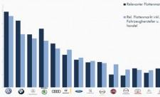 dataforce schweizer flottenmarkt marktanteile