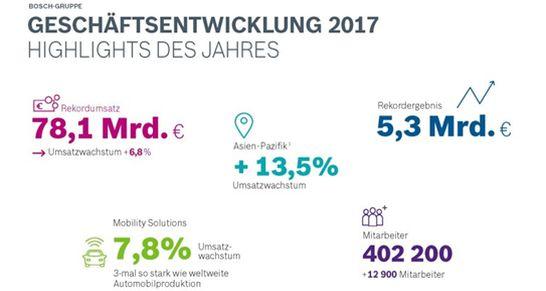 bosch-geschäftsjahr 2017-bilanz
