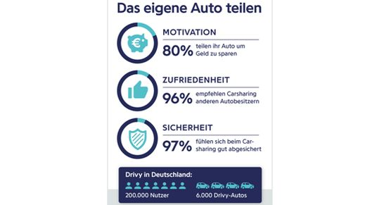 drivy-umfrage-carsharing