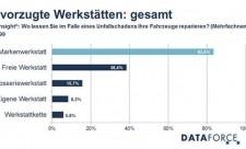 dataforce-freie werkstatt-vertragswerkstatt-umfrage