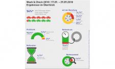 ergebnisse-wasch & check-reifenqualität