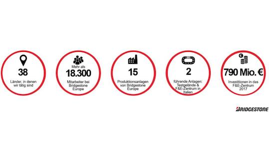 bridgestone-details-unternehmen-mitarbeiter-niederlassungen-reifen