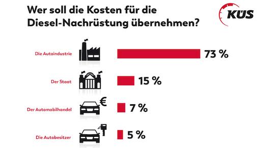 küs-trend-tacho-umfrage-diesel