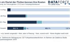 dataforce-fuhrparkmanagement-studie 2019