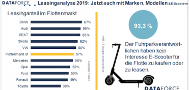 dataforce-leasing-leasingstudie 2019-fuhrpark