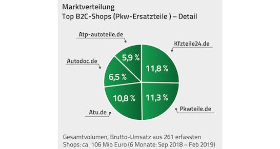 speed4trade-autoteile-ahop-index-marktverteilung
