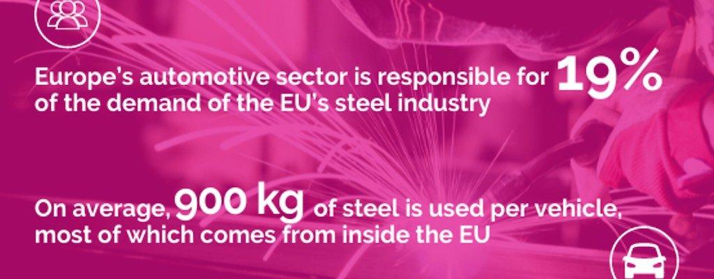 CLEPA befürchtet Stahlimport-Folgen