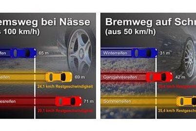 Bremsweg-auf-Nässe-und-Schnee.jpg