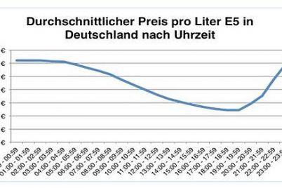 Grafik-EnerQuick-Tankpreise-nach-Uhrzeit.jpg