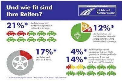 Reifenqualität-Wash-Check.jpg