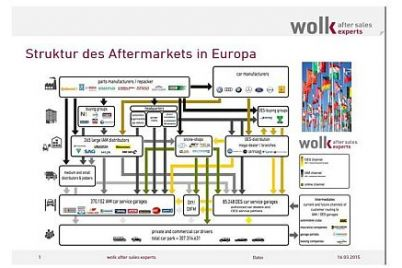 Wolk-Struktur-des-Aftermarkes.jpg