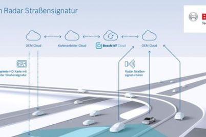 bosch-automatisiertes-fahren-radar-signatur.jpg