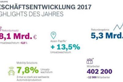bosch-schaäftsjahr-2017-bilanz.jpg