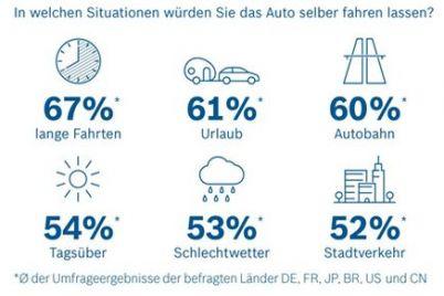 bosch-umfrage-automatisiertes-fahren.jpg