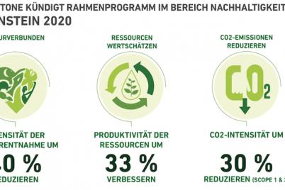bridgestone-nachhaltigkeit-reifenhersteller-meilenstein-ressourcen.png