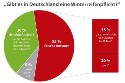check24-umfrage-winterreifen-reifenwechsel.png