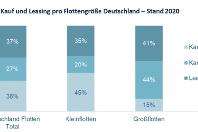 dataforce-flottenmanagement-fuhrpark-kauf-leasing.png