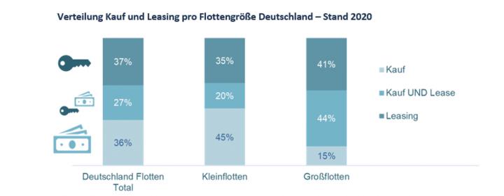 dataforce-flottenmanagement-fuhrpark-kauf-leasing.png