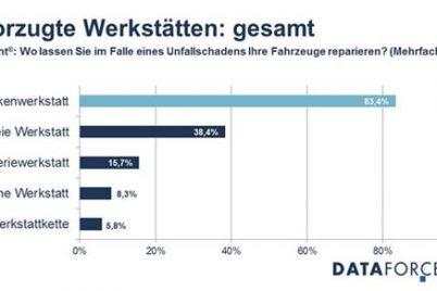 dataforce-freie-werkstatt-vertragswerkstatt-umfrage.jpg