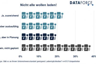 dataforce-fuhrpark-elektromobilitaet-ladeinfrastruktur.png