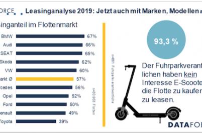 dataforce-leasing-leasingstudie-2019-fuhrpark-1.png