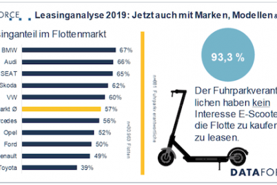 dataforce-leasing-leasingstudie-2019-fuhrpark-1.png