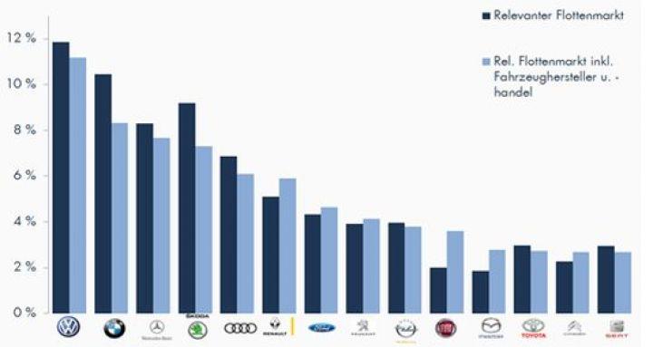 dataforce-marktanteile-schweizer-flottenmarkt.jpg
