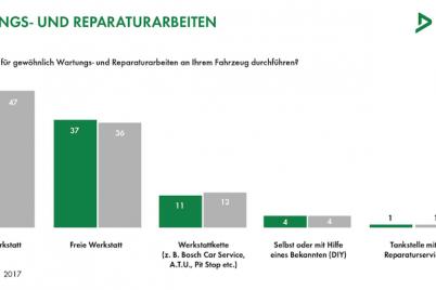 dekra-aftersales-umfrage-vertragswerkstatt-reparatur-wartung.png