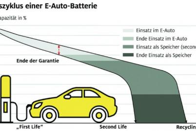 e-auto-batterie-lebenszyklus-recycling-adac.png