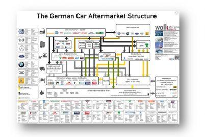 german-car-aftermarket-structure.jpg