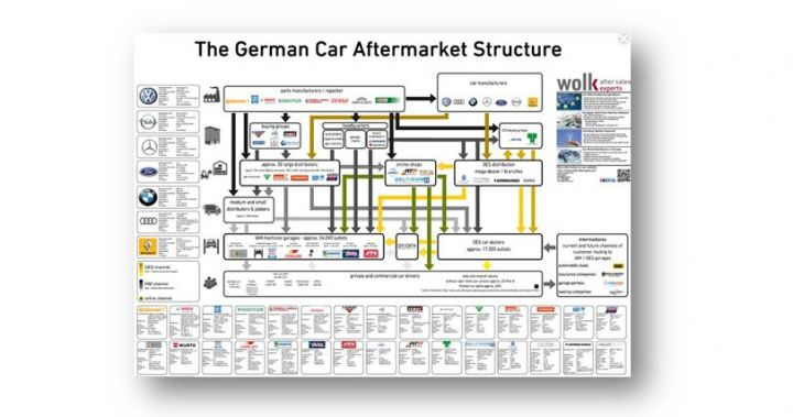german-car-aftermarket-structure.jpg