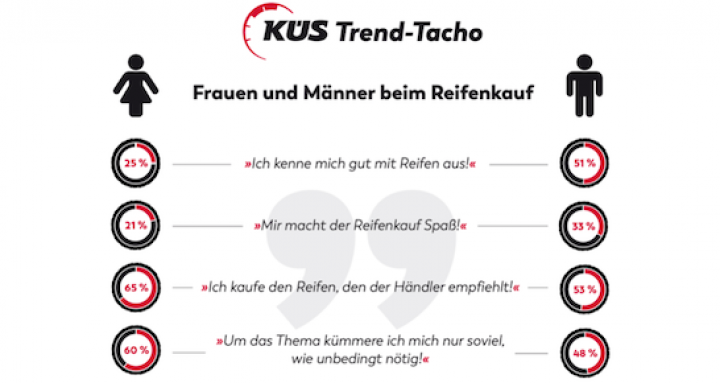 küs-trend-tacho-reifen.png