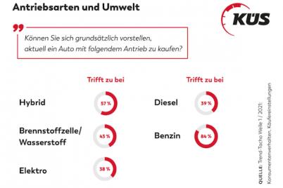 kus-trend-tacho-alternative-antriebe-antriebsarten-umwelt.png