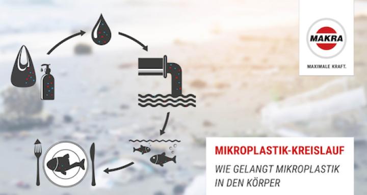 makra-partslife-umweltpreis-mikroplastik.png