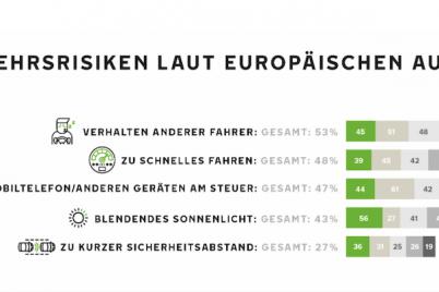 nokian-tyres-sommerreifen-umfrage-verkehrsrisiken.png