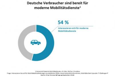 oliver-wylan-umfrage-autobauer-mobilitätsdienste.png