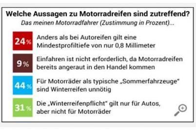 reifen.com-Motorradreifen-Umfrage.jpg
